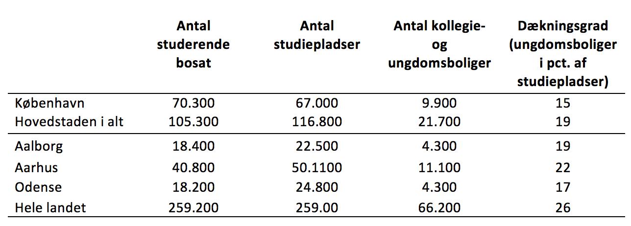 Antallet af videregående studiepladser og ungdomsboliger på landsplan og universitetsbyerne (2013)